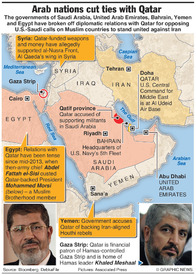 MIDDLE EAST: Arab nations cut ties with Qatar  infographic