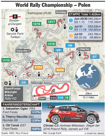 RALLY: WRC Rally Polen 2017 infographic