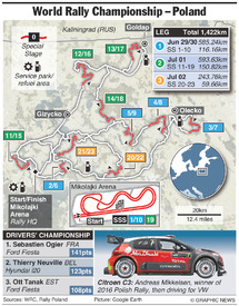 RALLY: WRC Rally Poland 2017 infographic