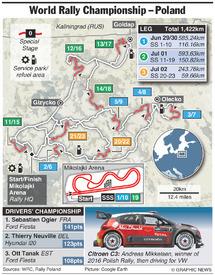 RALLY: WRC Rally Poland 2017 infographic