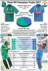 CRICKET: ICC Champions Trophy Final 2017 infographic