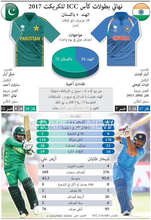نهائي بطولات كأس ICC للكريكت 2017 infographic