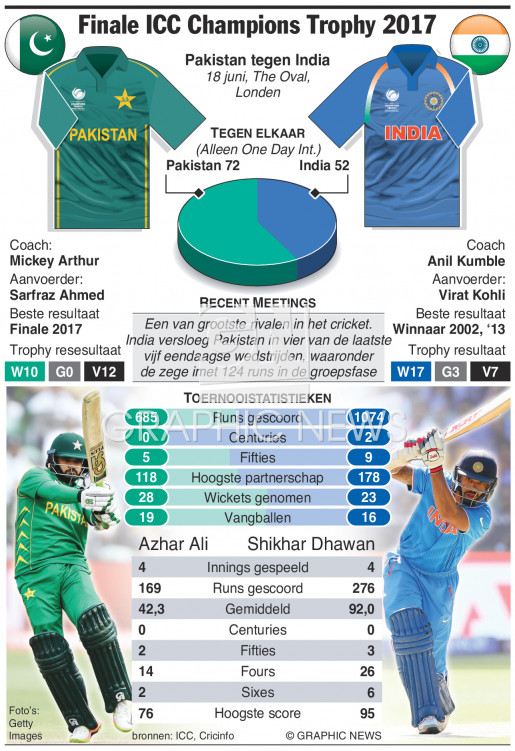 ICC Champions Trophy Final 2017 infographic
