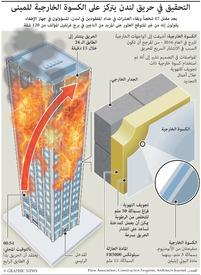 كوارث: التحقيق في حريق لندن infographic