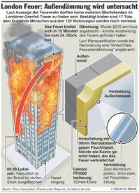 KATASTROPHE: Untersuchung des Londoner Großbrands infographic