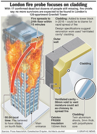 DISASTERS: London tower block cladding infographic