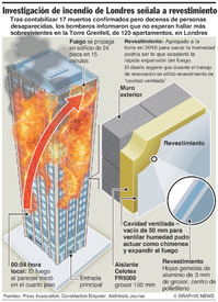DESASTRES: Investigan incendio en torre de Londres infographic