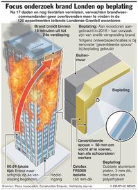 RAMPEN: Onderzoek brand Londen infographic