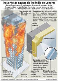 DESASTRES: Inquérito ao incêndio de Londres infographic