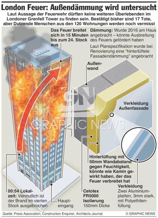 Untersuchung des Londoner Großbrands infographic