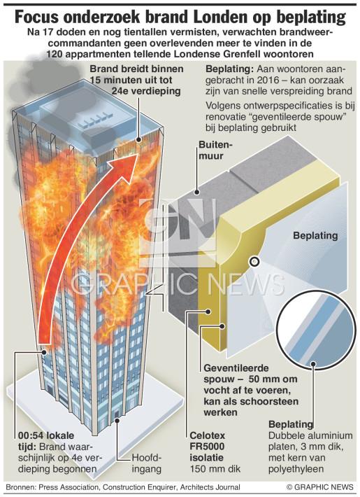 Onderzoek brand Londen infographic