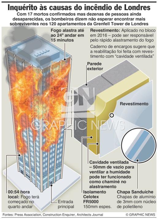 Inquérito ao incêndio de Londres infographic