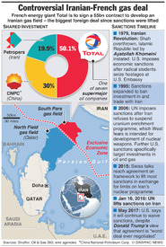 IRAN: Controversial French gas deal infographic