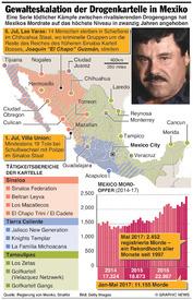 KRIMINALITÄT: Gewalteskalation der Drogenkartelle in Mexiko infographic