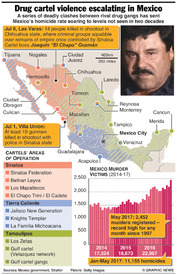 CRIME: Drug cartel violence escalating in Mexico infographic