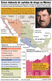 CRIMEN: Se intensifica la violencia de los carteles de drogas en México infographic