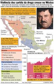 CRIME: Violência dos cartéis da droga dispara no México infographic