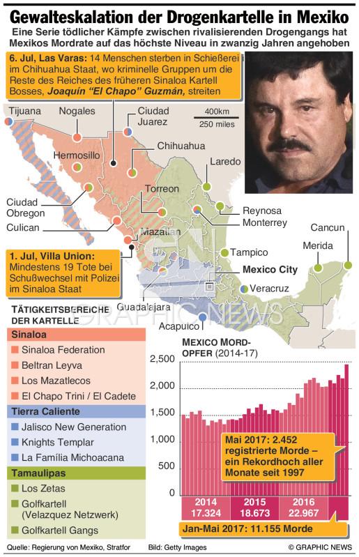 Gewalteskalation der Drogenkartelle in Mexiko infographic