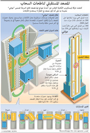 تكنولوجيا: المصعد المستقبلي لناطحات السحاب infographic
