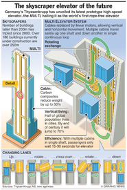 TECH: MULTI elevator system infographic