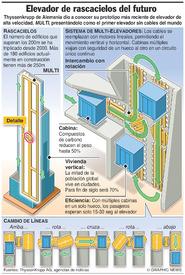 TECNOLOGÍA: Sistema de elevadores MULTI infographic