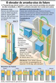 TECNOLOGIA: Sistema de elevador MULTI infographic
