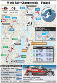 RALLY: WRC Rally Finland 2017 infographic