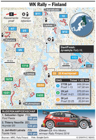 AUTOSPORT: WK Rally Finland 2017 infographic