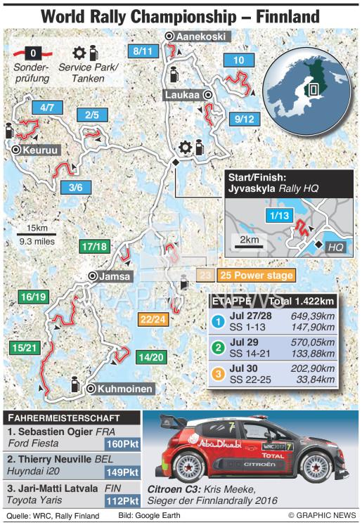 WRC Rally Finnland 2017 infographic