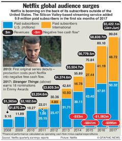 BUSINESS: Netflix subscriptions top 100 million infographic