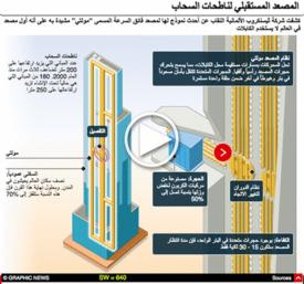 تكنولوجيا: نظام المصاعد مولتي - رسم تفاعلي infographic