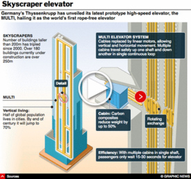 TECH: MULTI elevator system interactive infographic