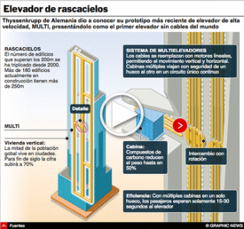 TECNOLOGÍA: Sistema de elevadores MULTI interactivo infographic