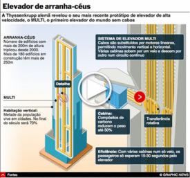 TECNOLOGIA: Sistema de elevador MULTI interactivo infographic