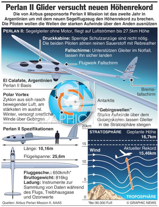 Perlan II Segelgleiter versucht Höhenrekord infographic