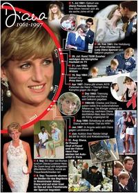 KÖNIGSHAUS: Prinzessin Diana seit 20 Jahren tot  infographic