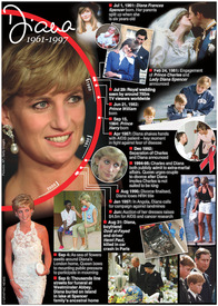 ROYALTY: Princess Diana 20th anniversary timeline infographic