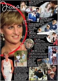 REALEZA: 20º aniversario de la muerte de la princesa Diana infographic