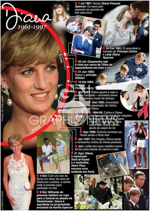 Princesa Diana morreu há 20 anos infographic