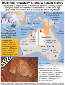 "SCIENCE: Rock find ""rewrites"" Australian human history infographic"