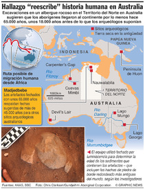 "CIENCIA: Hallazgo ""reescribe"""" la historia humana australiana"" infographic"
