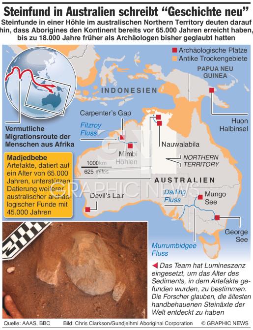 Steinfund schreibt Australiens Besiedlung neu infographic