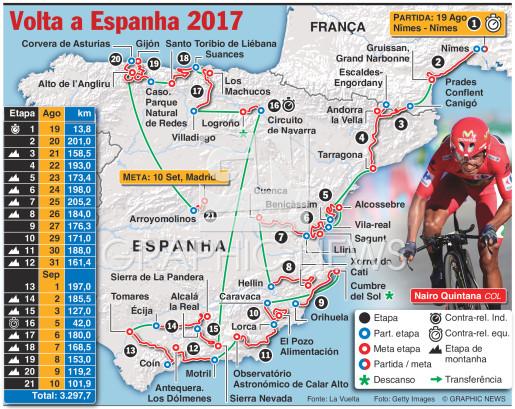 Traçado da Volta a Espanha 2017 infographic