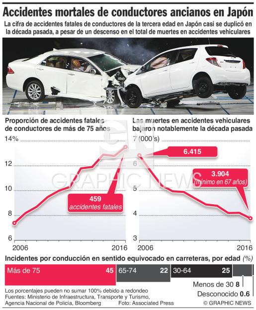 Aumentan accidentes fatales de conductores ancianos en Japón infographic