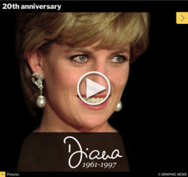 ROYALTY: Princess Diana 20th anniversary timeline interactive infographic