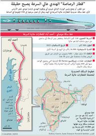 """مواصلات: """"قطار الرصاصة"""" الهندي عالي السرعة يصبح حقيقة infographic"""