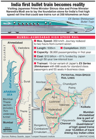 TRANSPORT: India first bullet train (1) infographic