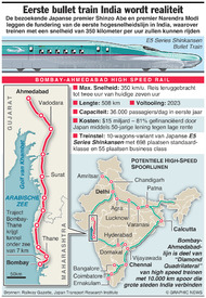 TRANSPORT: India's eerste bullet train infographic