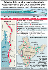TRANSPORTES: Primeiro TGV da Índia infographic