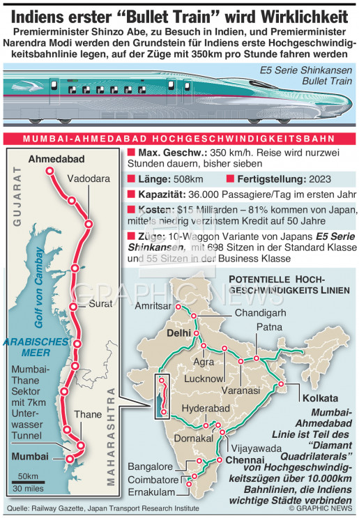 Indiens erster Bullet Train infographic